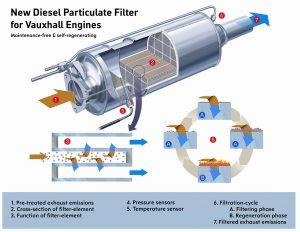 diesel-particulate-filter-design